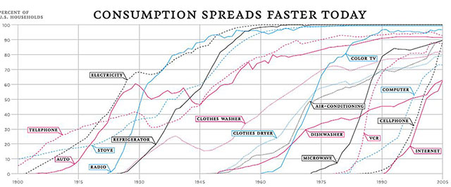 Adoption rates of technology