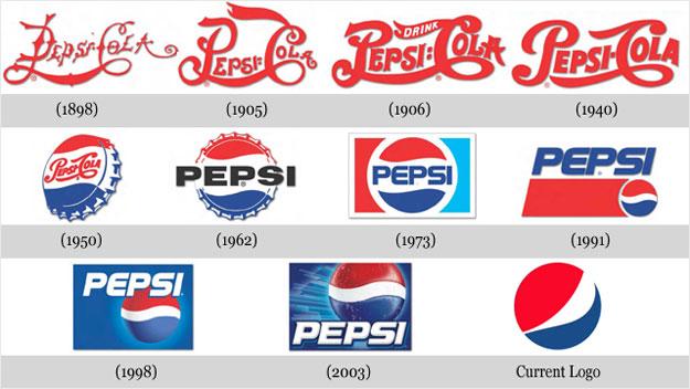 Pepsi Logo Transition